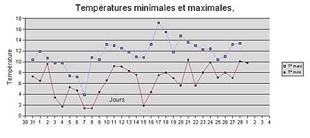 miami température février